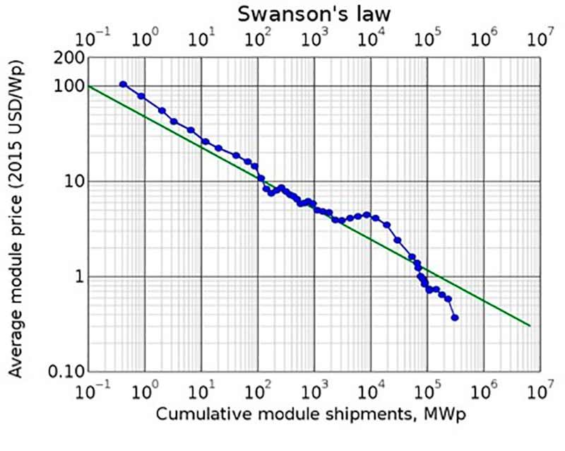 La tendencia en cuanto a costes y eficiencia en el autoconsumo fotovoltaico