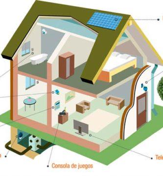 Zonificación: aire acondicionado para toda la casa